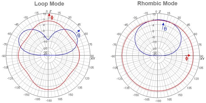 Rhombic Loop Twofer Antenna